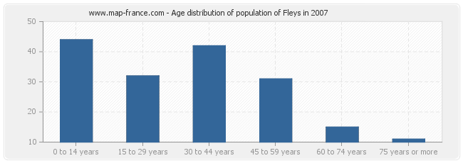 Age distribution of population of Fleys in 2007
