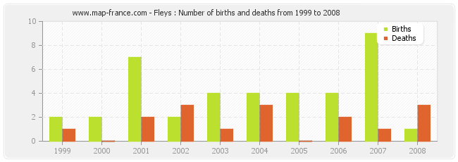 Fleys : Number of births and deaths from 1999 to 2008