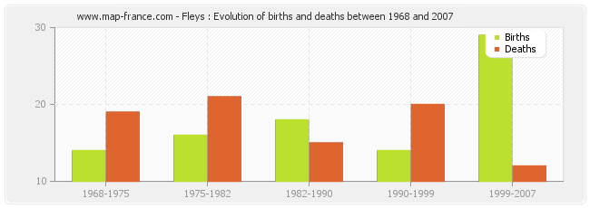 Fleys : Evolution of births and deaths between 1968 and 2007