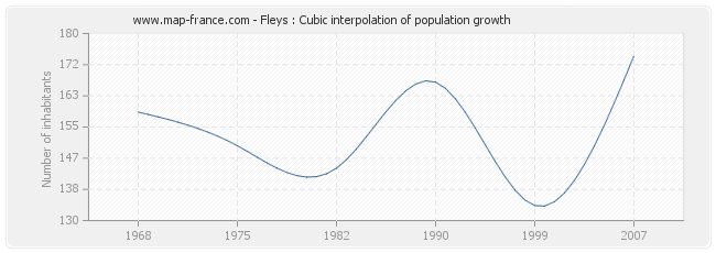 Fleys : Cubic interpolation of population growth