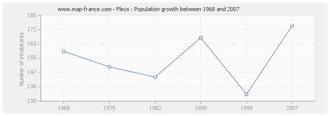 Population Fleys