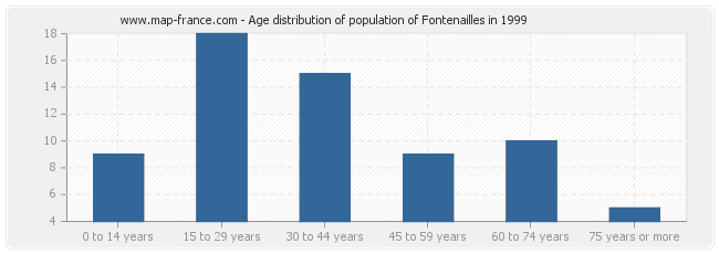 Age distribution of population of Fontenailles in 1999
