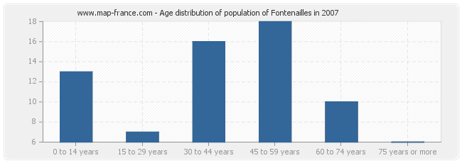 Age distribution of population of Fontenailles in 2007