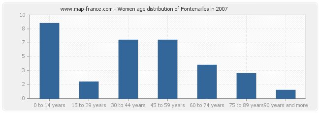 Women age distribution of Fontenailles in 2007