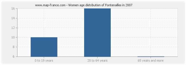 Women age distribution of Fontenailles in 2007