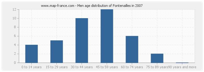 Men age distribution of Fontenailles in 2007