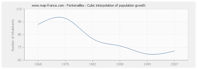 Fontenailles : Cubic interpolation of population growth