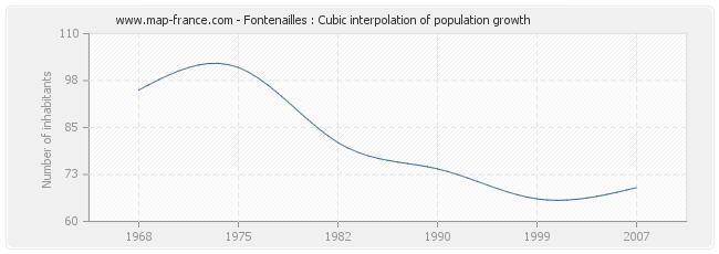 Fontenailles : Cubic interpolation of population growth