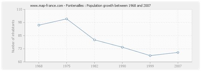 Population Fontenailles