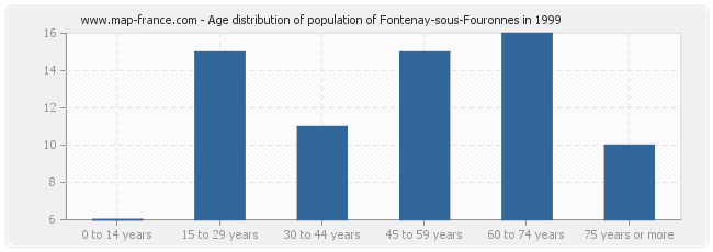 Age distribution of population of Fontenay-sous-Fouronnes in 1999