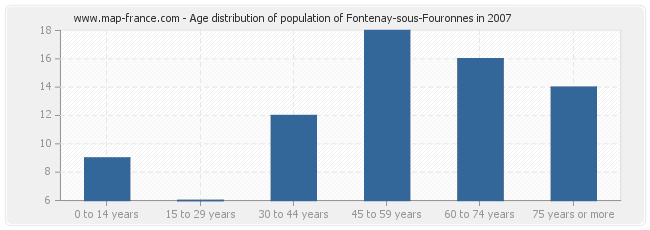 Age distribution of population of Fontenay-sous-Fouronnes in 2007