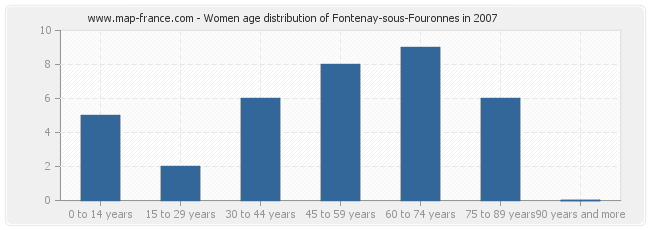 Women age distribution of Fontenay-sous-Fouronnes in 2007