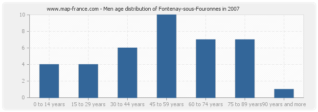 Men age distribution of Fontenay-sous-Fouronnes in 2007