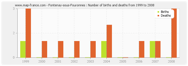Fontenay-sous-Fouronnes : Number of births and deaths from 1999 to 2008