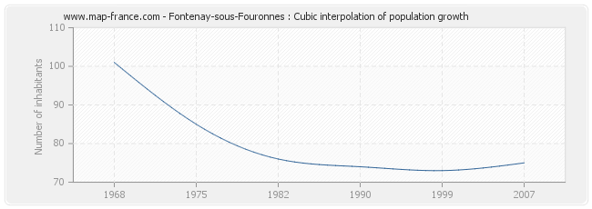 Fontenay-sous-Fouronnes : Cubic interpolation of population growth