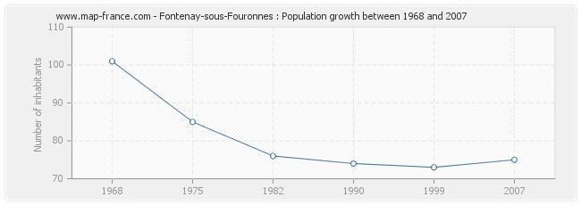 Population Fontenay-sous-Fouronnes