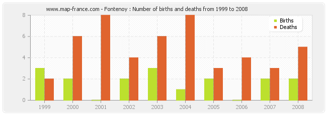Fontenoy : Number of births and deaths from 1999 to 2008