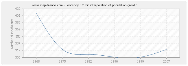 Fontenoy : Cubic interpolation of population growth