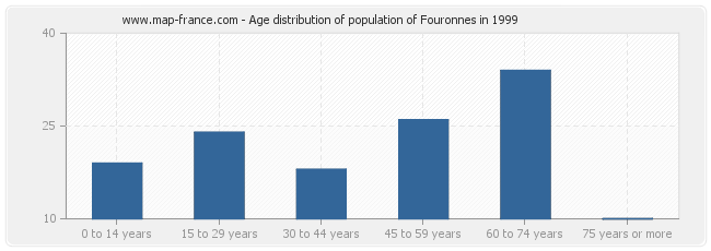Age distribution of population of Fouronnes in 1999