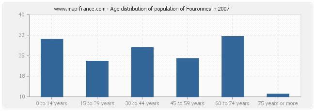 Age distribution of population of Fouronnes in 2007