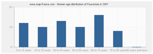 Women age distribution of Fouronnes in 2007
