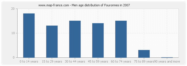 Men age distribution of Fouronnes in 2007