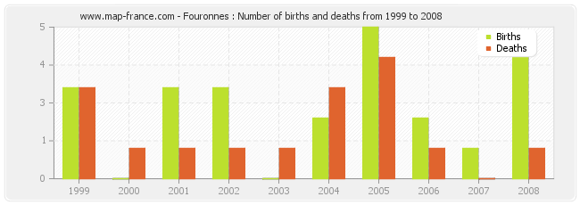 Fouronnes : Number of births and deaths from 1999 to 2008