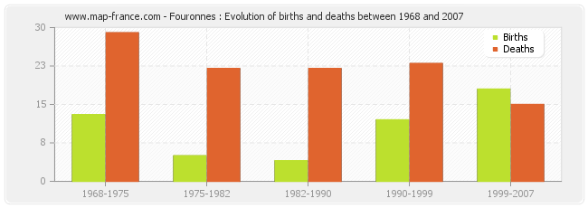Fouronnes : Evolution of births and deaths between 1968 and 2007