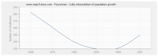 Fouronnes : Cubic interpolation of population growth