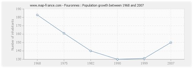 Population Fouronnes