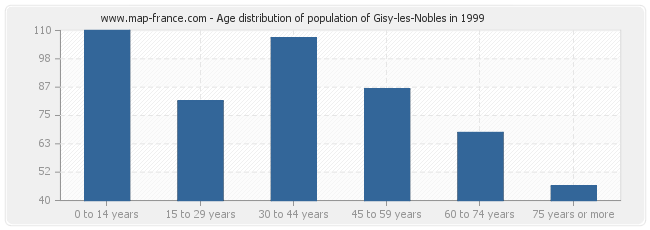 Age distribution of population of Gisy-les-Nobles in 1999