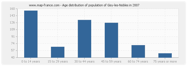 Age distribution of population of Gisy-les-Nobles in 2007