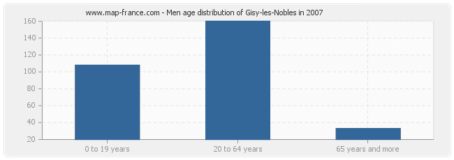 Men age distribution of Gisy-les-Nobles in 2007