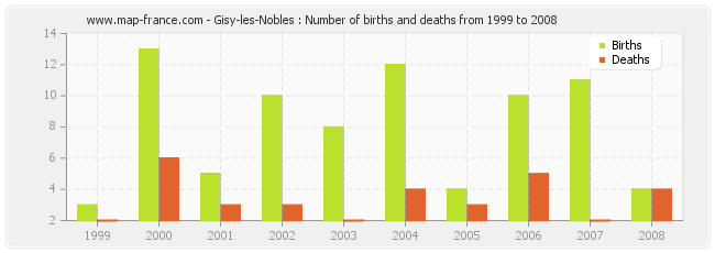 Gisy-les-Nobles : Number of births and deaths from 1999 to 2008