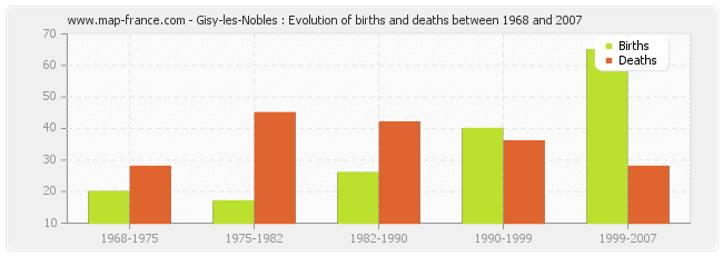 Gisy-les-Nobles : Evolution of births and deaths between 1968 and 2007