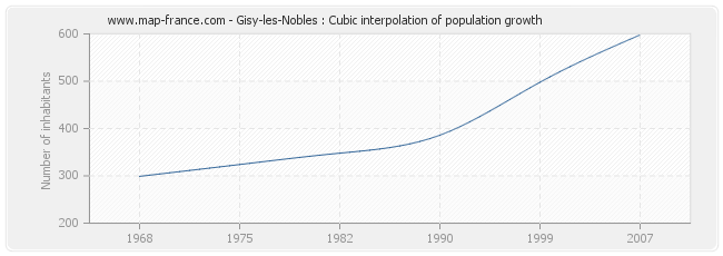 Gisy-les-Nobles : Cubic interpolation of population growth