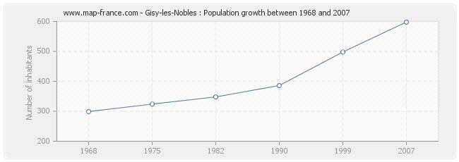 Population Gisy-les-Nobles