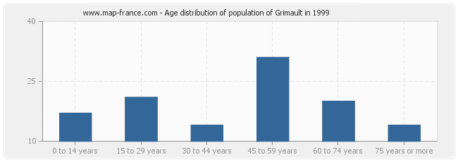 Age distribution of population of Grimault in 1999