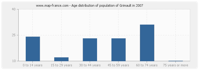 Age distribution of population of Grimault in 2007