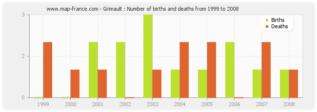 Grimault : Number of births and deaths from 1999 to 2008