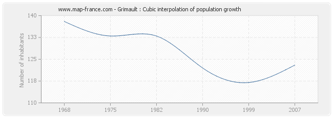 Grimault : Cubic interpolation of population growth