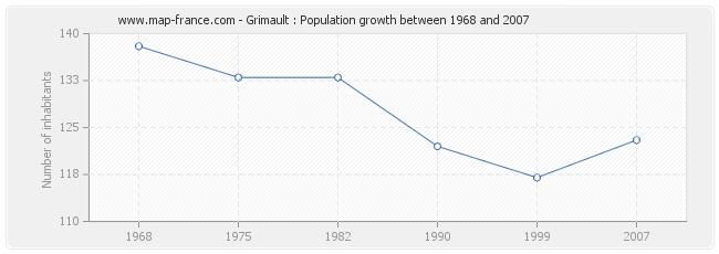 Population Grimault
