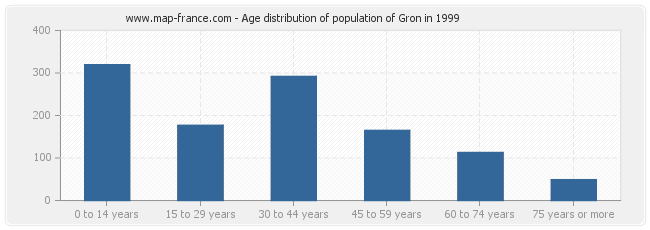 Age distribution of population of Gron in 1999