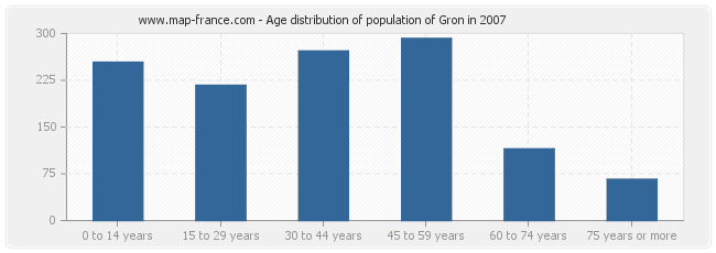 Age distribution of population of Gron in 2007
