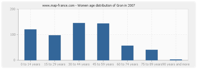 Women age distribution of Gron in 2007