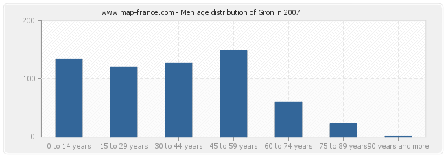Men age distribution of Gron in 2007