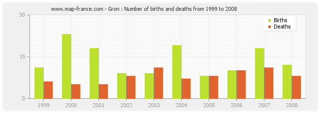 Gron : Number of births and deaths from 1999 to 2008
