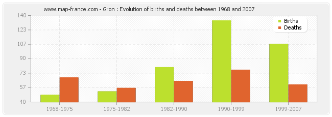 Gron : Evolution of births and deaths between 1968 and 2007