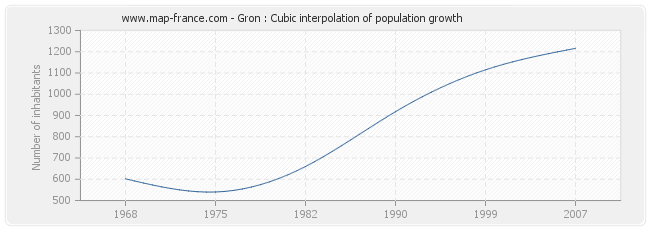 Gron : Cubic interpolation of population growth