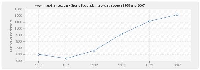 Population Gron